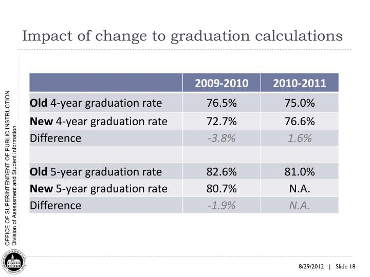 Impact of change to graduation calculations
