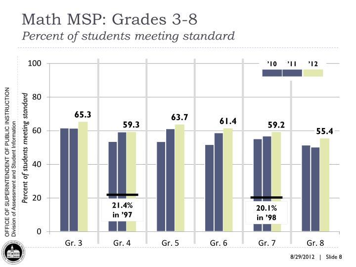 Math MSP: Grades 3-8