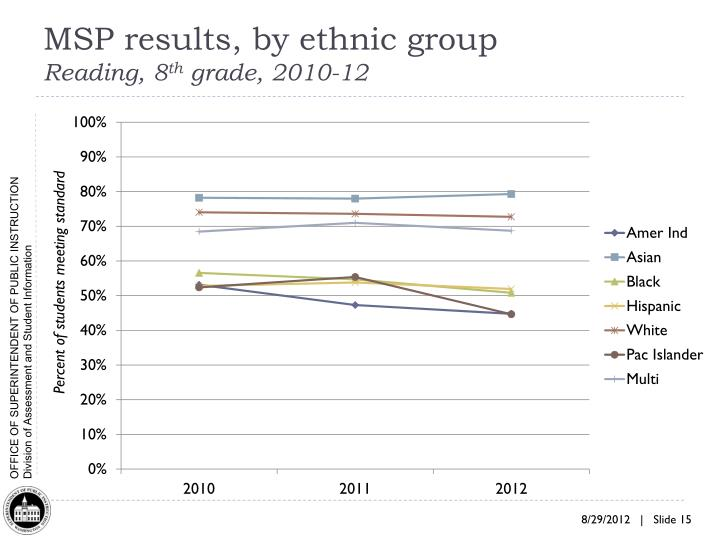 MSP results, by ethnic group