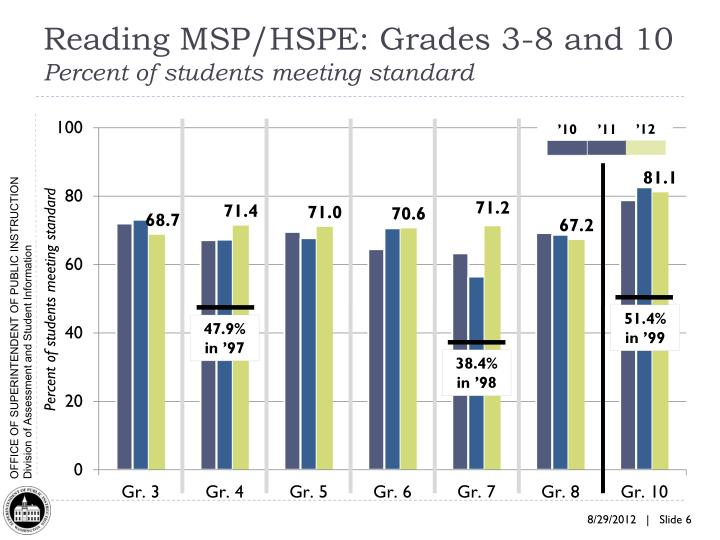 Reading MSP/HSPE: Grades 3-8 and 10