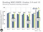 reading msp hspe grades 3 8 and 10 percent of students meeting standard