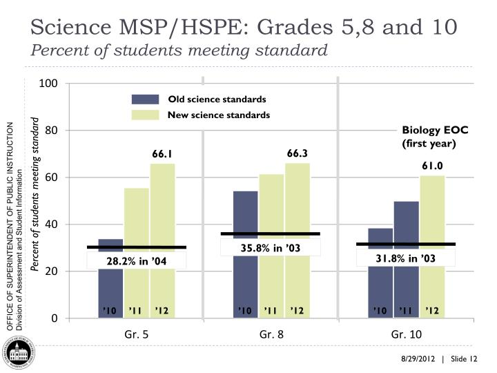 Science MSP/HSPE: Grades 5,8 and 10