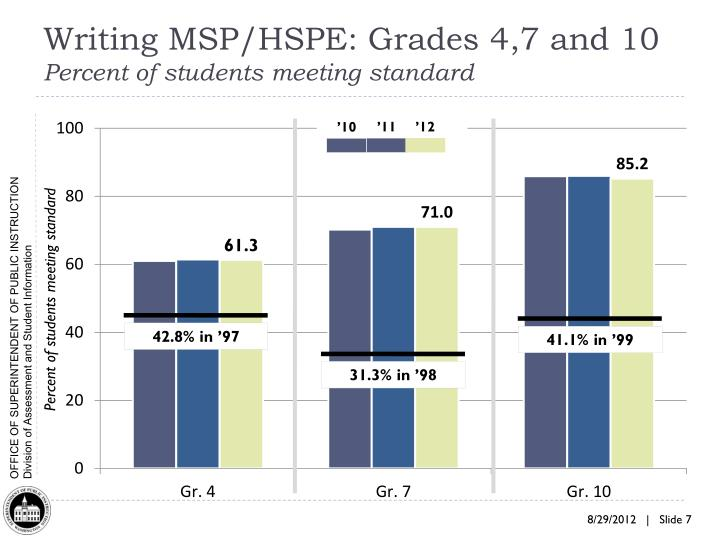 Writing MSP/HSPE: Grades 4,7 and 10