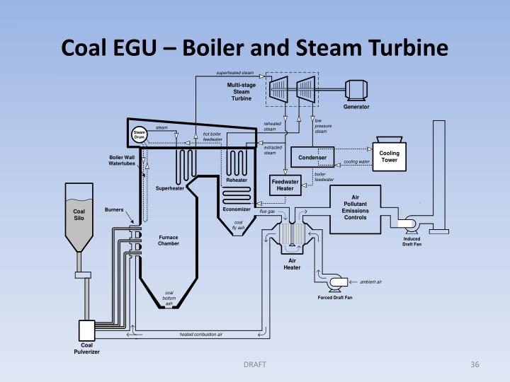 Coal EGU – Boiler and Steam Turbine