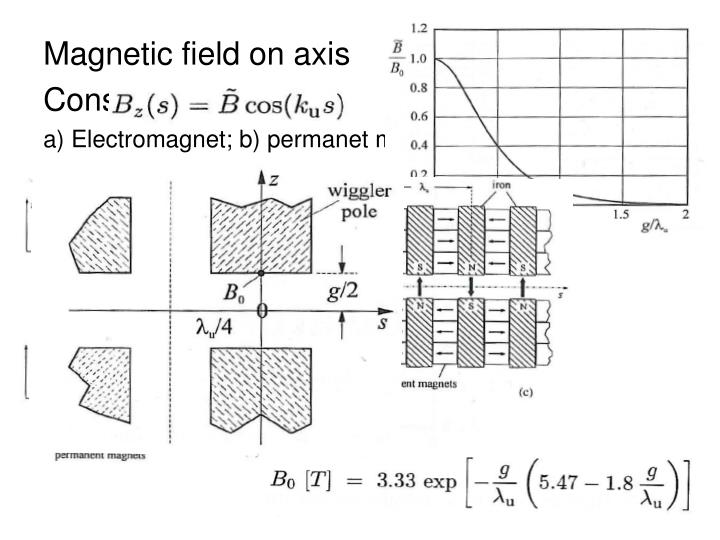 Magnetic field on axis