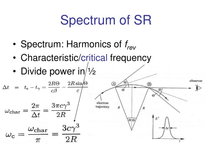 Spectrum of SR