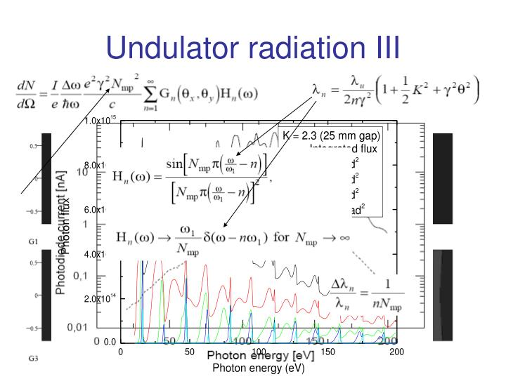 Undulator radiation III