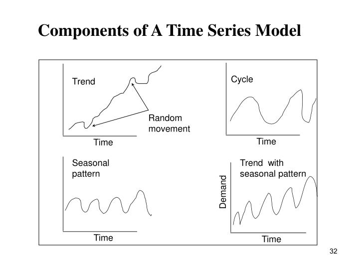 Components of A Time Series Model