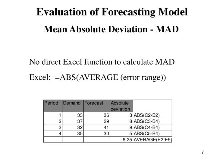 Evaluation of Forecasting Model