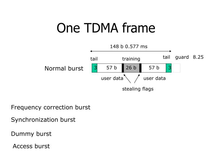 One TDMA frame