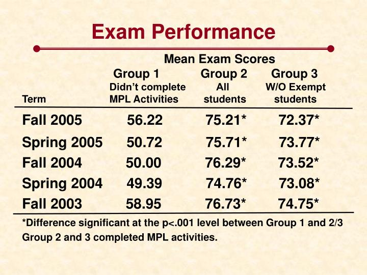 Exam Performance