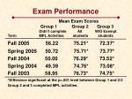 exam performance