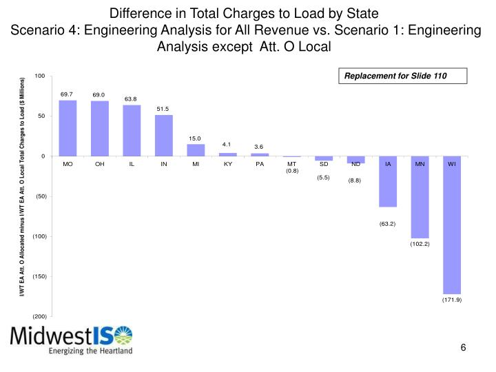 Difference in Total Charges to Load by State