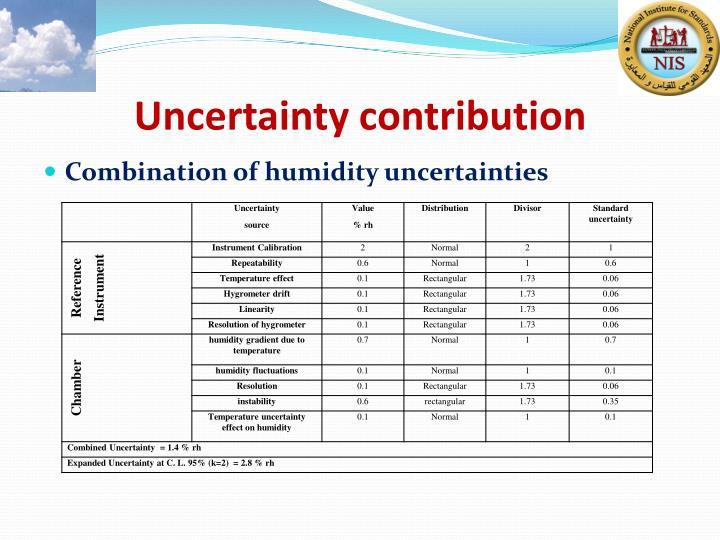Uncertainty contribution