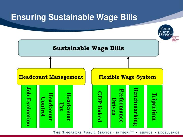 Ensuring Sustainable Wage Bills
