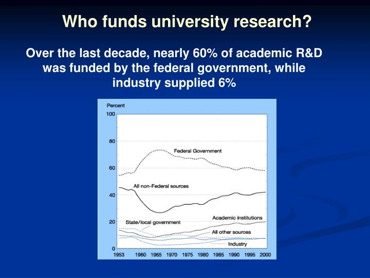 Who funds university research?