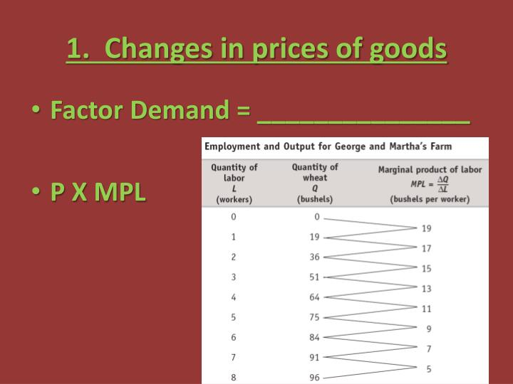1.  Changes in prices of goods