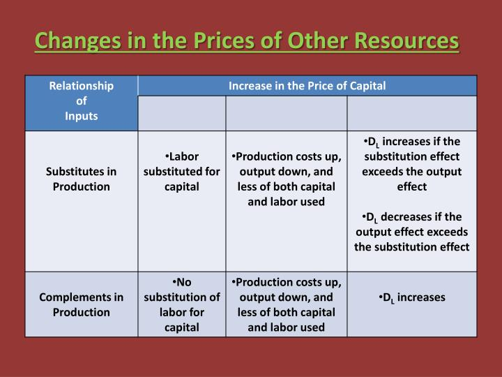 Changes in the Prices of Other Resources
