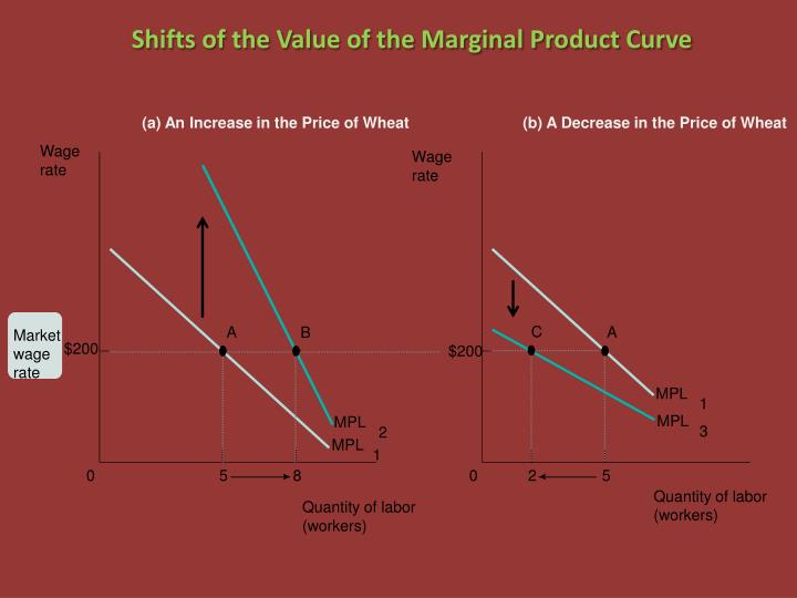Shifts of the Value of the Marginal Product Curve