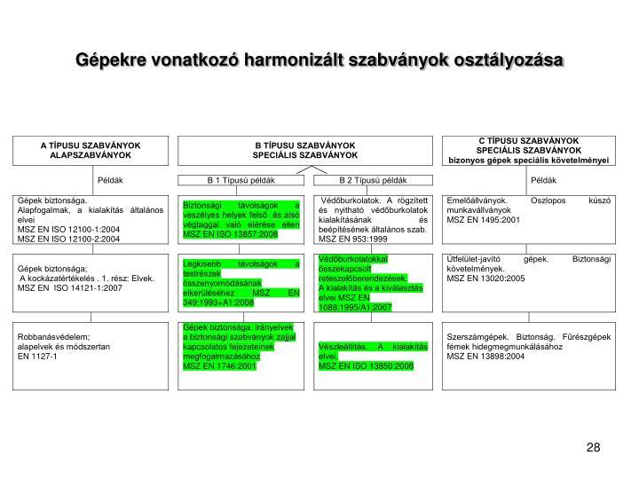 Gépekre vonatkozó harmonizált szabványok osztályozása