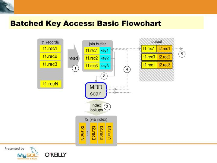 Batched Key Access: Basic Flowchart