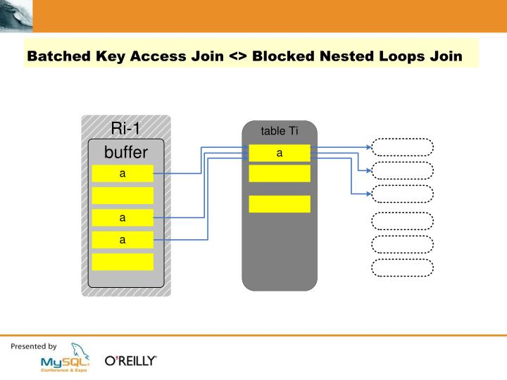 Batched Key Access Join <> Blocked Nested Loops Join