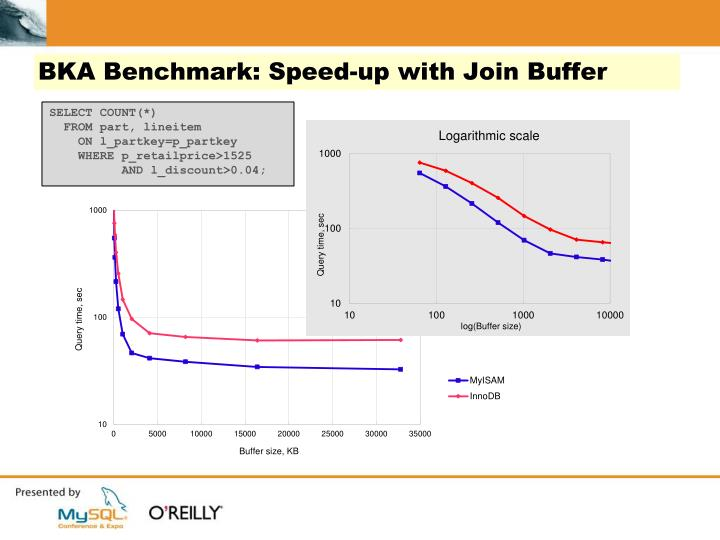 BKA Benchmark: Speed-up with Join Buffer