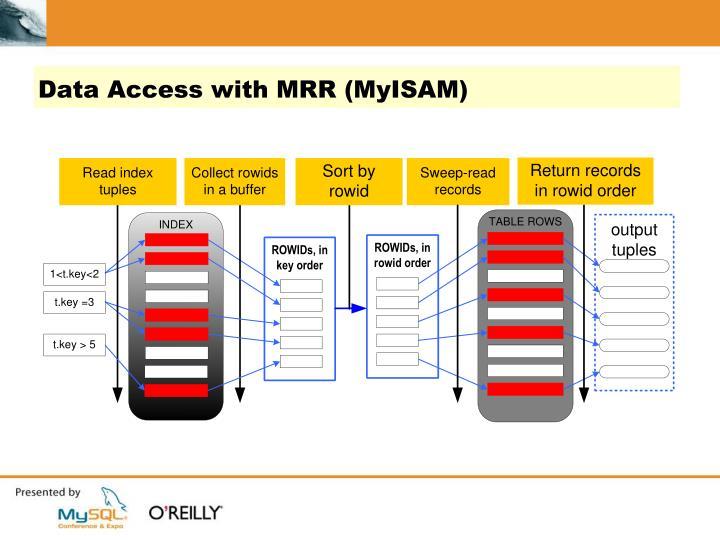 Data Access with MRR (MyISAM)