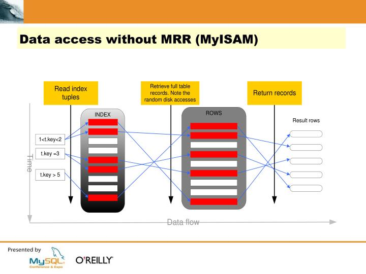 Data access without MRR (MyISAM)