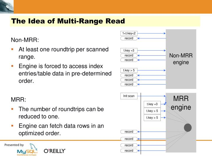 The Idea of Multi-Range Read