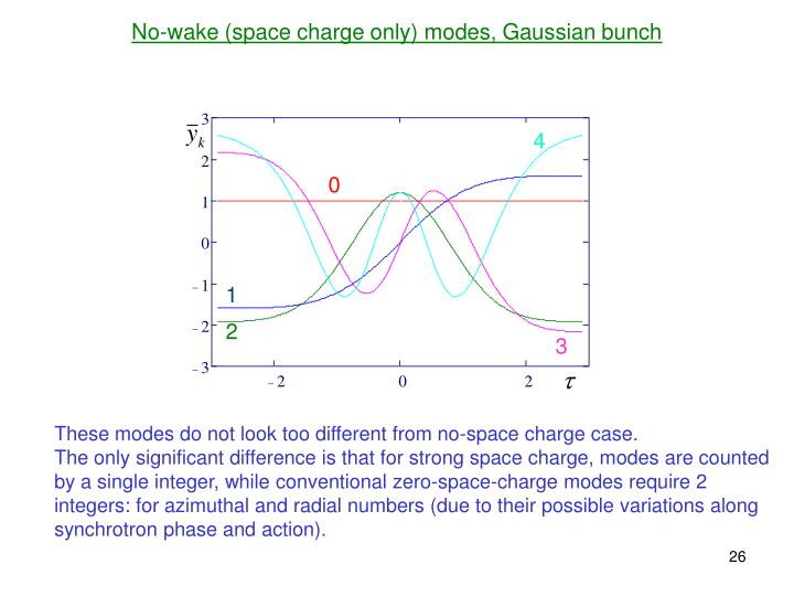 No-wake (space charge only) modes, Gaussian bunch