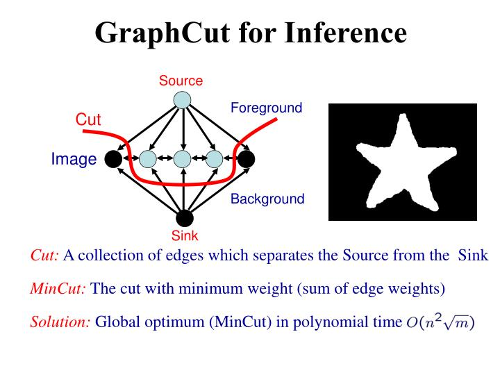 GraphCut for Inference