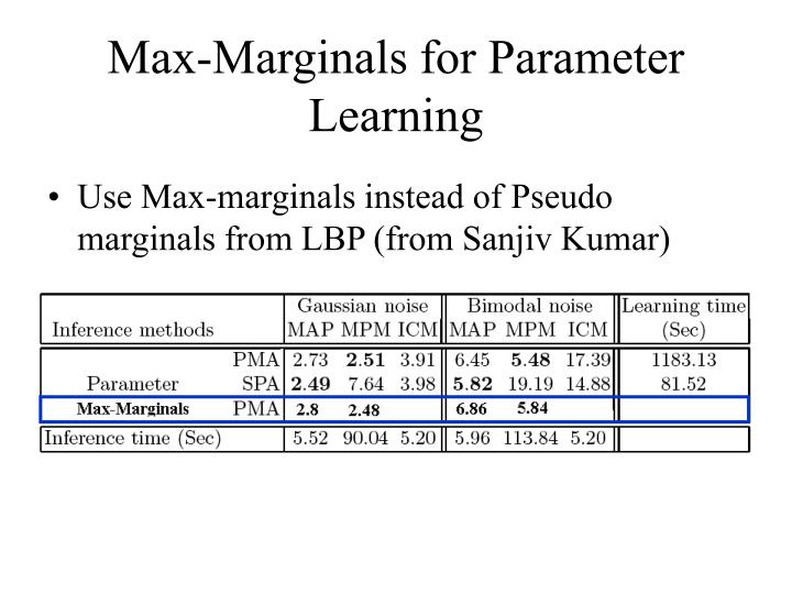Max-Marginals for Parameter Learning