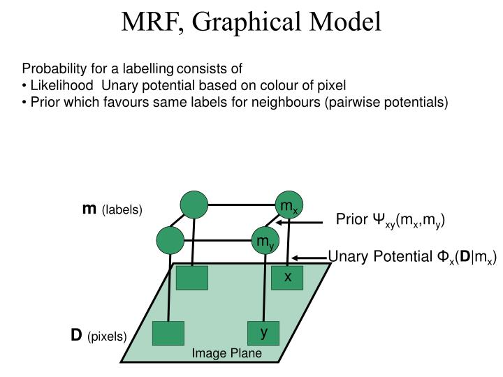 MRF, Graphical Model