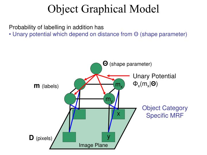 Object Graphical Model