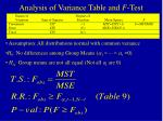 analysis of variance table and f test
