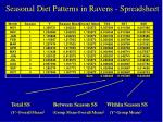 seasonal diet patterns in ravens spreadsheet