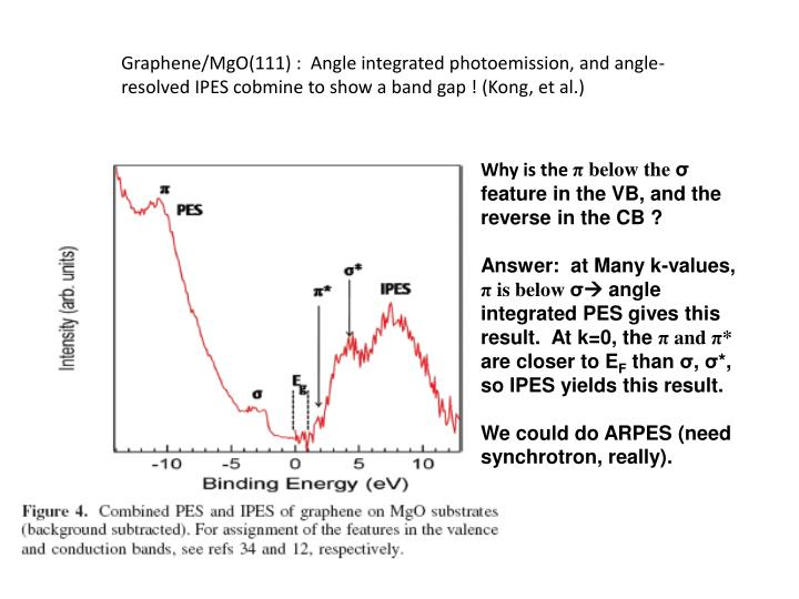 Graphene/MgO(111) :  Angle integrated photoemission, and angle-resolved IPES cobmine to show a band gap ! (Kong, et al.)