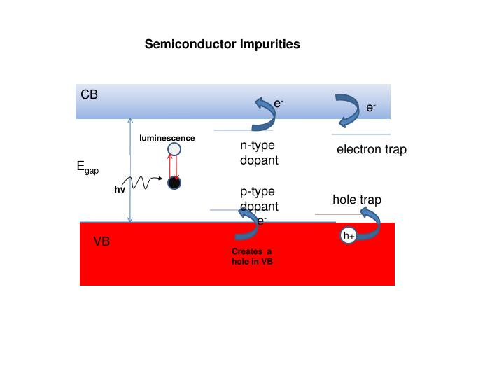 Semiconductor Impurities