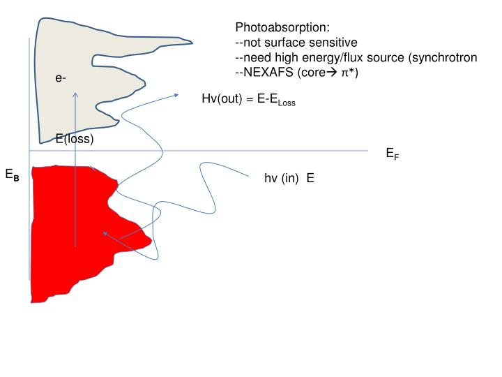 Photoabsorption: