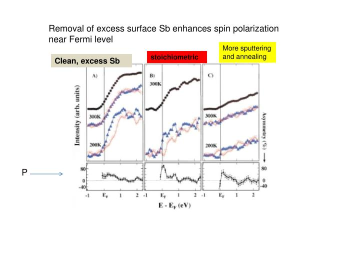 Removal of excess surface Sb enhances spin polarization near Fermi level