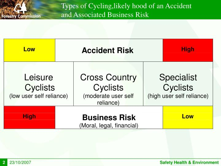 Types of Cycling,likely hood of an Accident