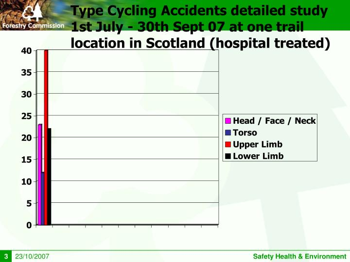 Type Cycling Accidents detailed study