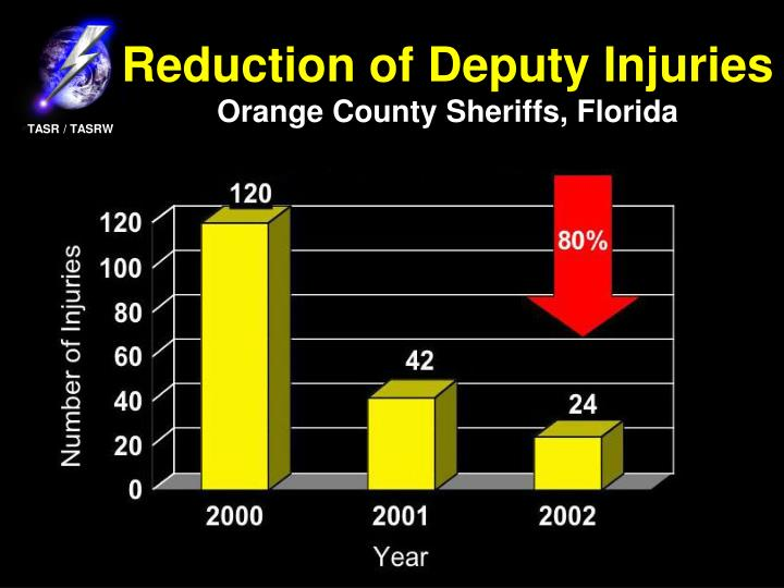 Reduction of Deputy Injuries