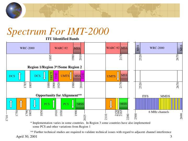 Spectrum For IMT-2000