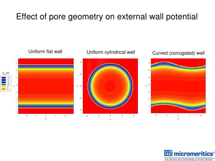 Effect of pore geometry on external wall potential