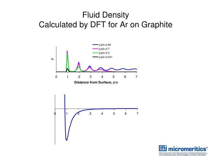Fluid Density