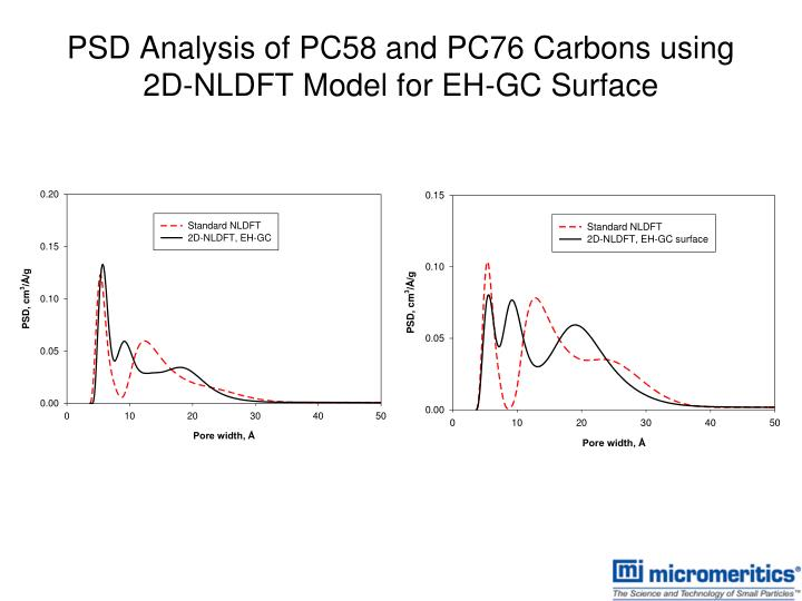 PSD Analysis of PC58 and PC76 Carbons using 2D-NLDFT Model for EH-GC Surface