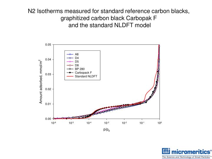 N2 Isotherms measured for standard reference carbon blacks, graphitized carbon black Carbopak F