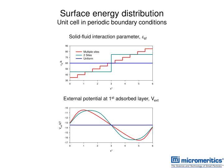 Surface energy distribution